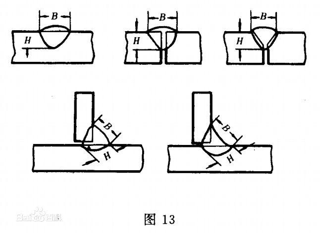 焊缝成形系数